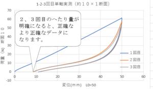 1-2-3回目短軸実測(約10×1断面)